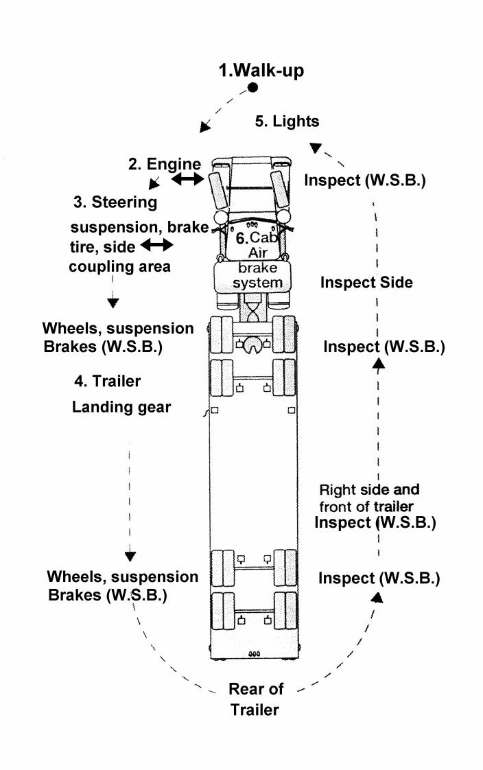 Cdl Pre Trip Inspection Diagram Tractor Trailer Pre Trip Inspection Form Pdf Universal Network