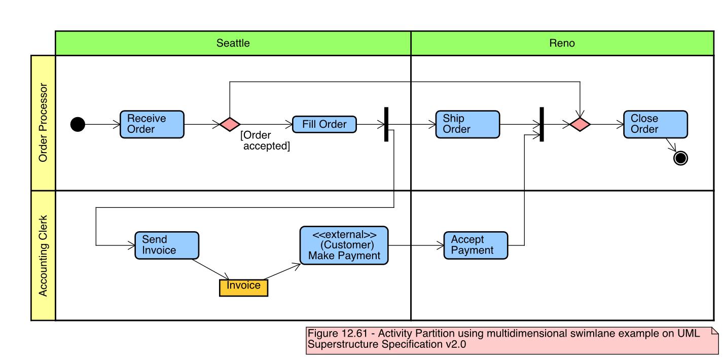 Class Diagram Example Astah Tutorials For Astah Uml Modeling Unified Modeling