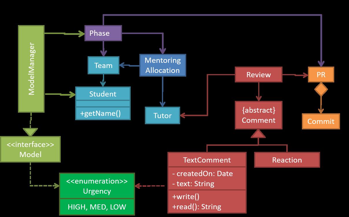 Class Diagram Example Cs2103t Website Textbook Chapter Uml