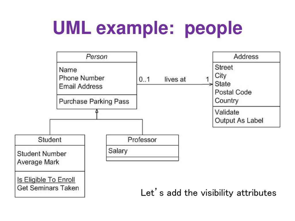 Class Diagram Example Design And Uml Class Diagrams Ppt Download
