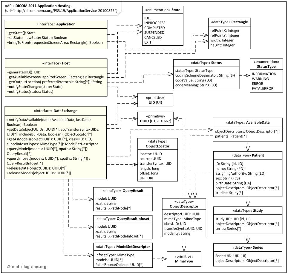 Class Diagram Example Dicom Application Hosting Api Uml Class Diagram Example For