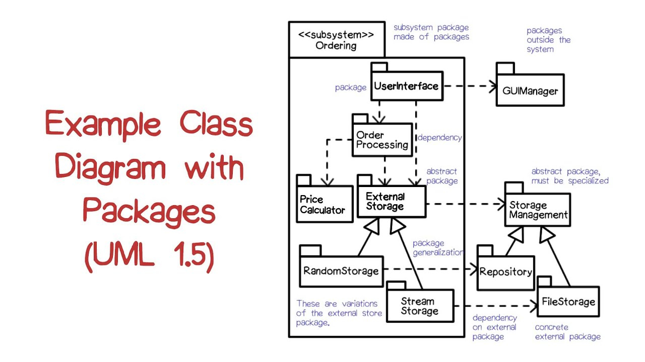 Class Diagram Example Example Class Diagram With Packages