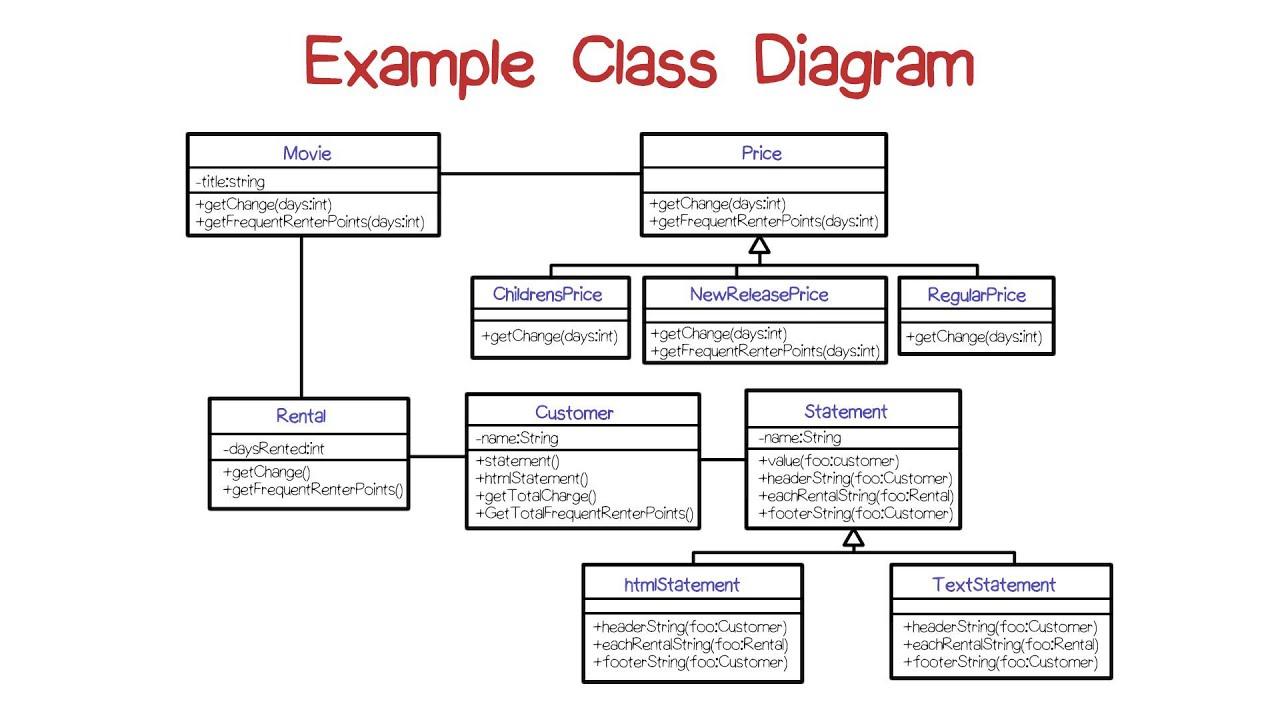 Class Diagram Example Example Class Diagram