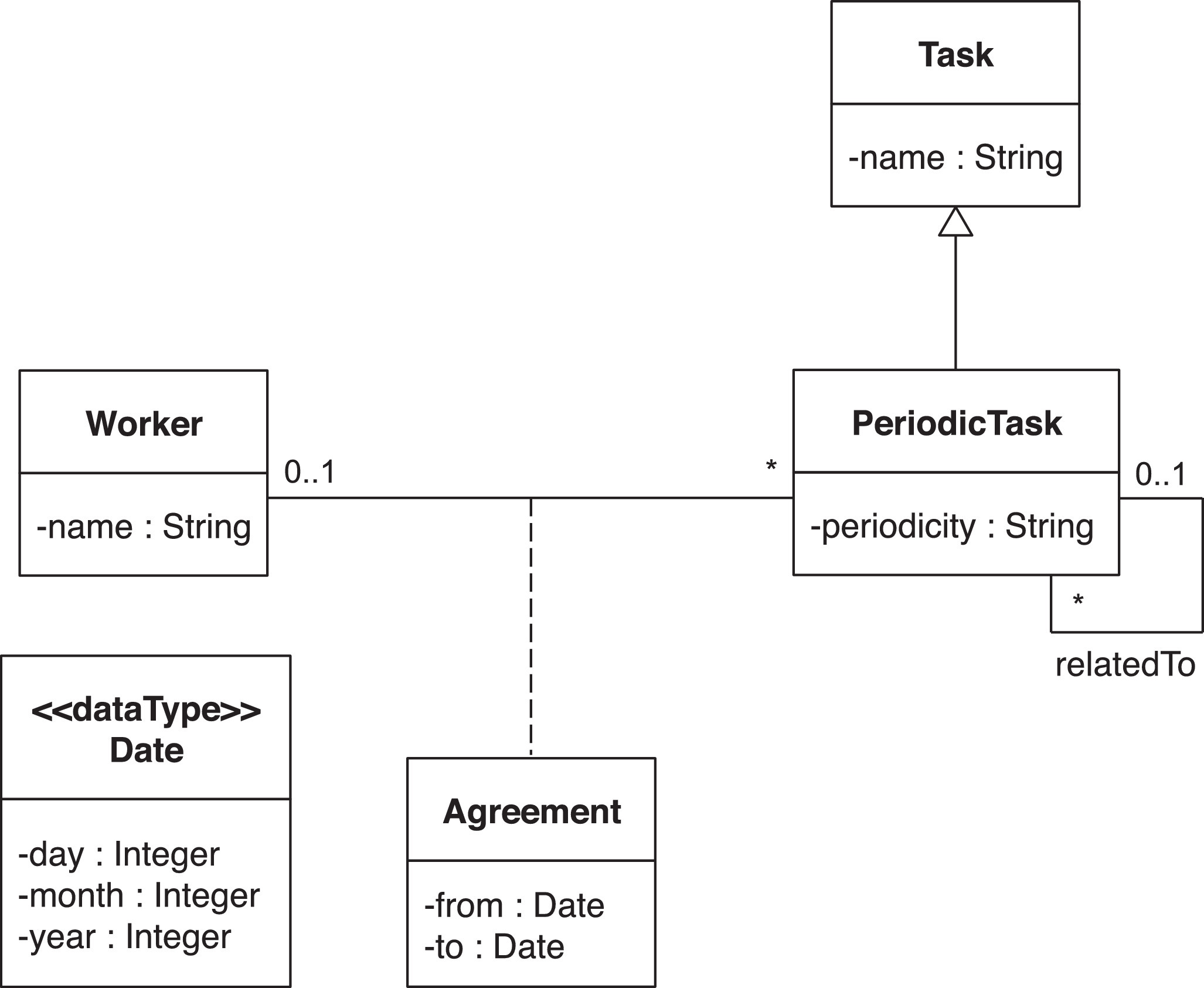 Class Diagram Example How Are Uml Class Diagrams Built In Practice A Usability Study