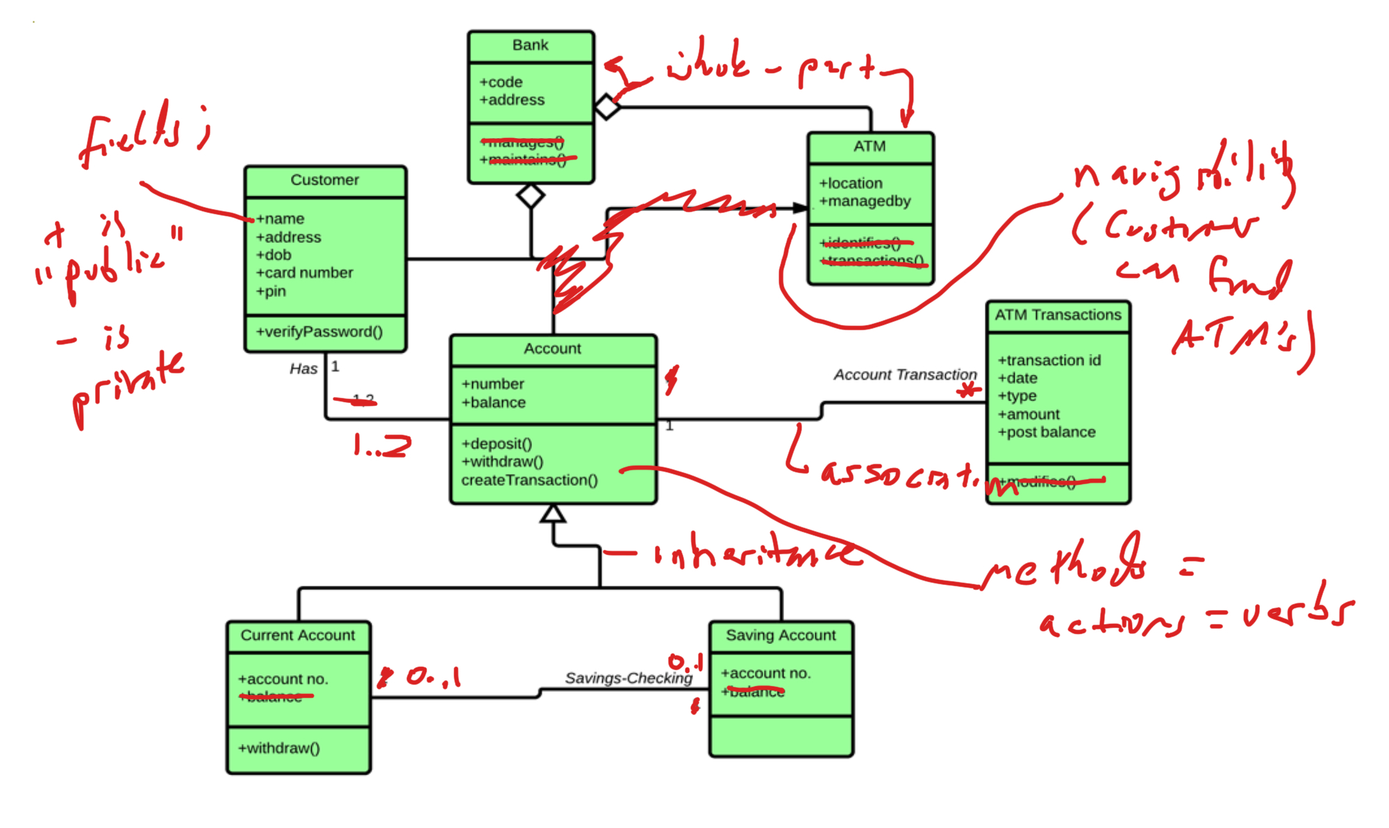 Class Diagram Example Object Oriented Software Engineering