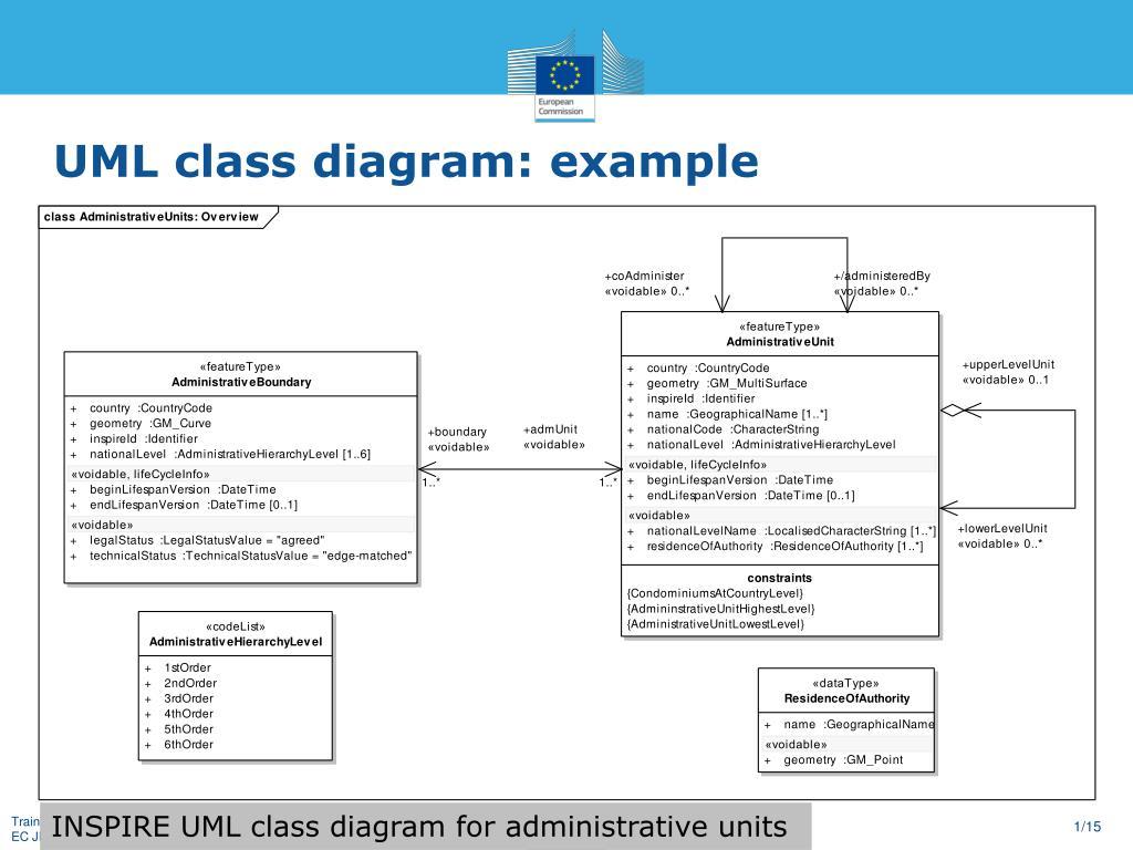 Class Diagram Example Ppt Uml Class Diagram Example Powerpoint Presentation Id5748560