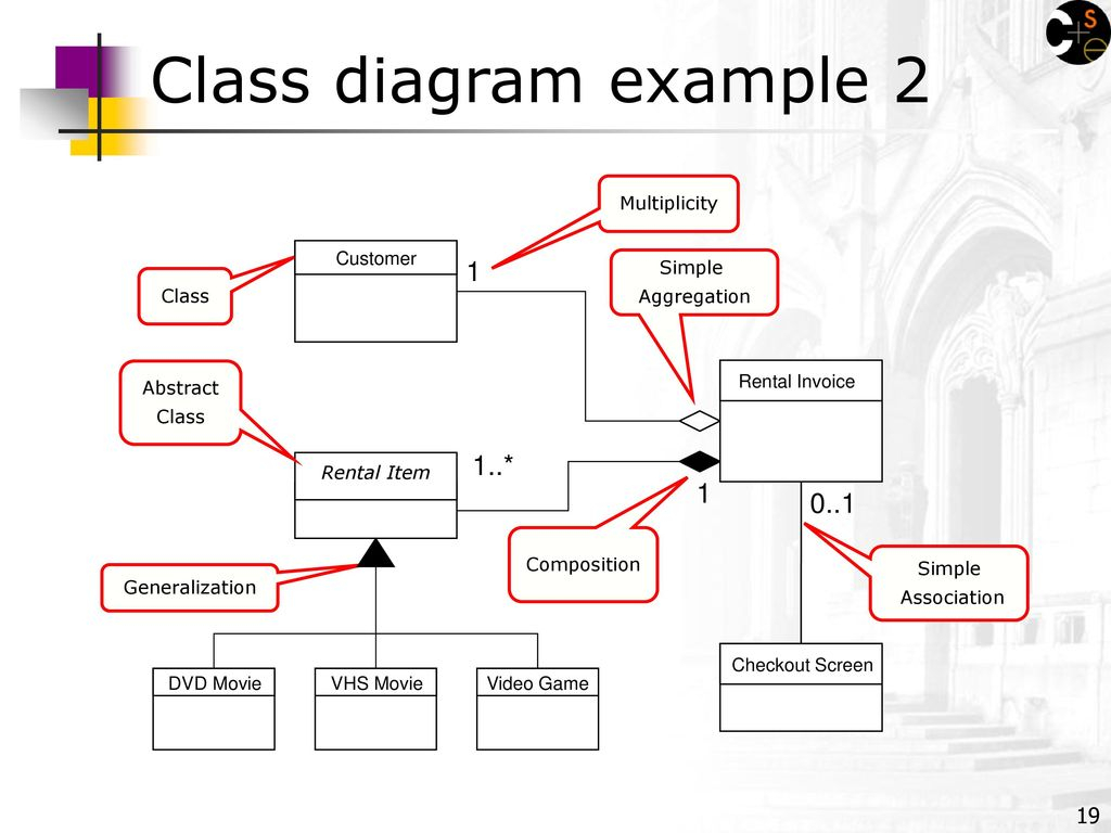 Class Diagram Example Tcss 305 Stepp Oo Design With Uml Class Diagrams Ppt Download