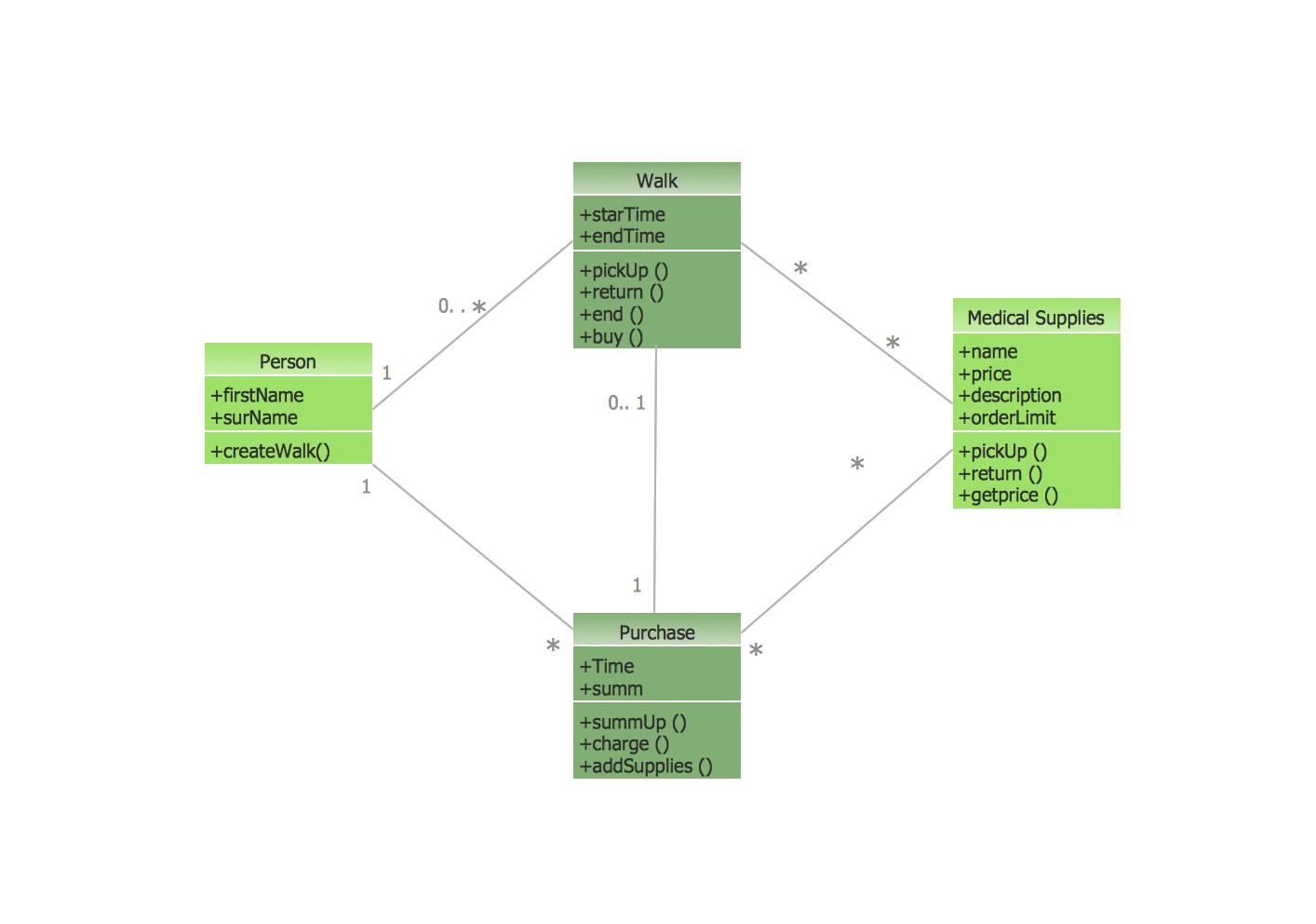 Class Diagram Example Uml Class Diagram Example Medical Shop