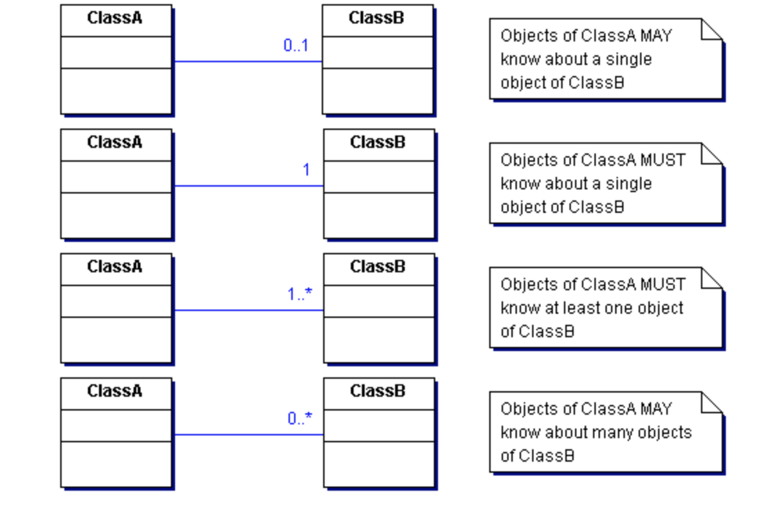 Class Diagram Example Uml Class Diagrams Tutorial Step Step Salma Medium