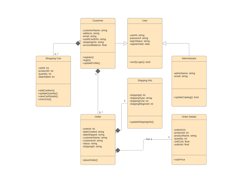 Class Diagram Example Uml Diagram Tool Lucidchart
