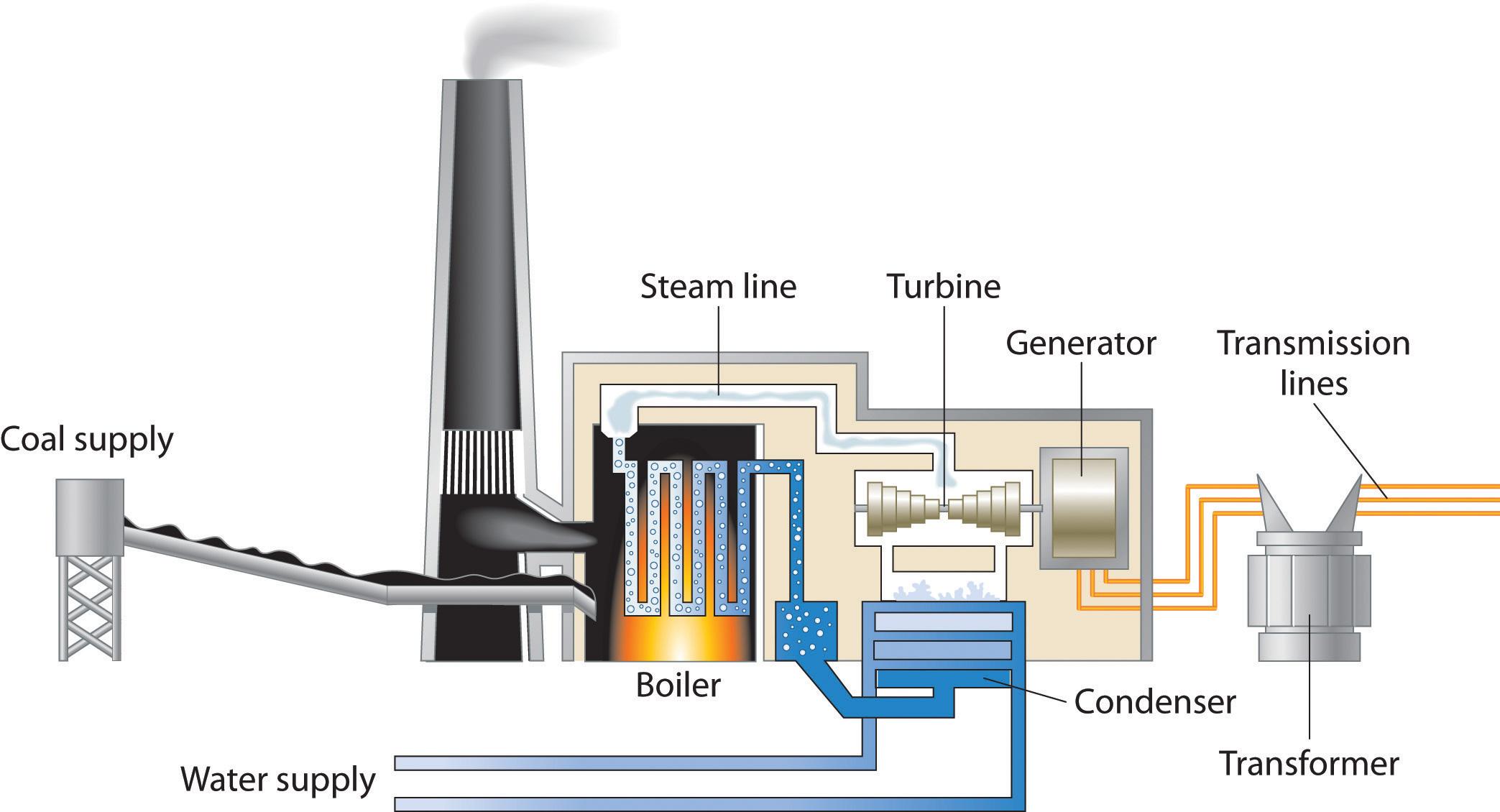 Coal Power Plant Diagram Coal Electricity Diagram Wiring Diagram Review