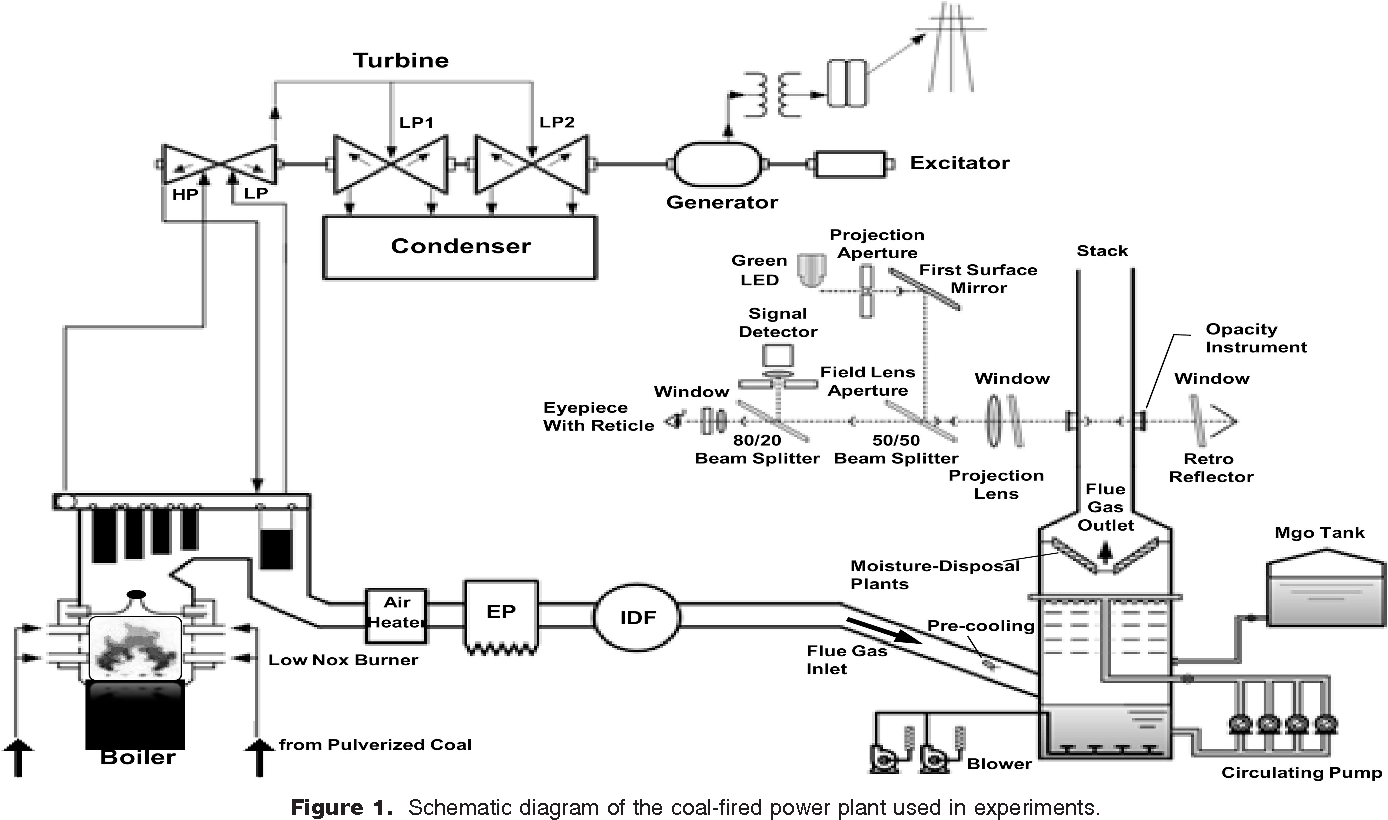 Coal Power Plant Diagram Figure 1 From An Analysis Of Extinction Coefficients Of Particles