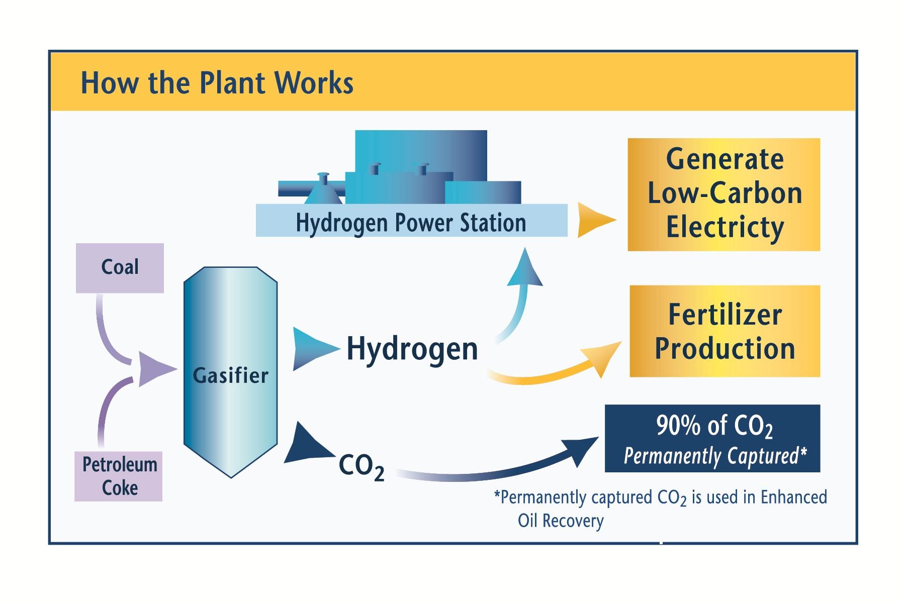 Coal Power Plant Diagram Hydrogen Power Plant Diagram Wiring Diagram Information