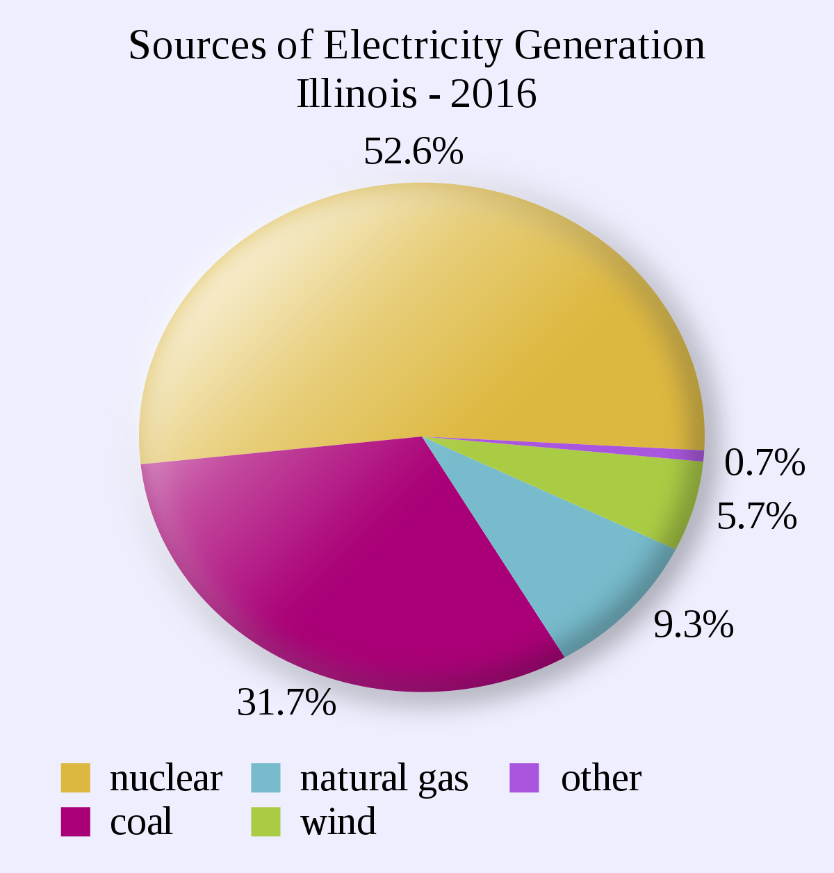 Coal Power Plant Diagram List Of Power Stations In Illinois Wikipedia