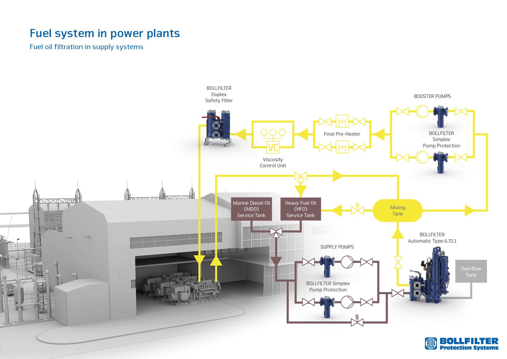 Coal Power Plant Diagram Oil Power Plant Diagram Wiring Diagram