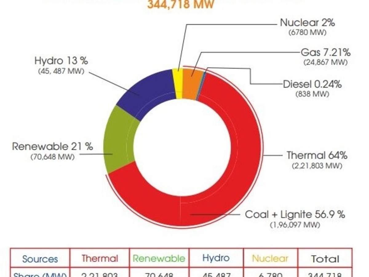 Coal Power Plant Diagram Power Generation Capacity Infographic Percentage Segregation Of