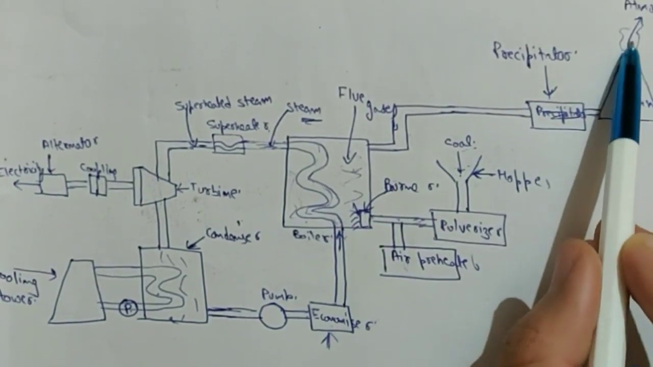 Coal Power Plant Diagram Power Plant Engineering Layout Today Wiring Schematic Diagram