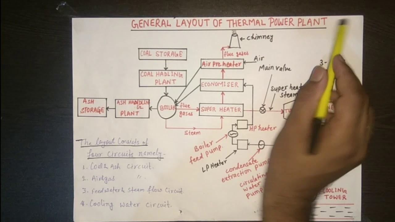 Coal Power Plant Diagram Power Plant Layout Diagram Wiring Diagram Information