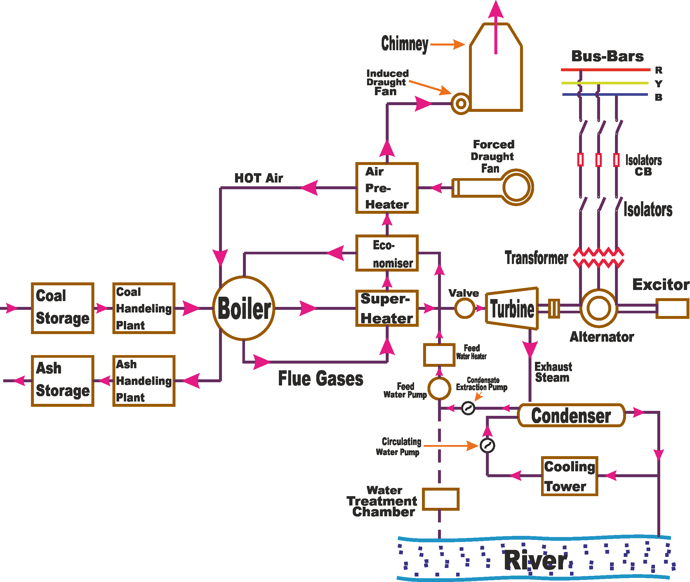 Coal Power Plant Diagram Power Plant Schematic Diagram Wiring Diagram Work