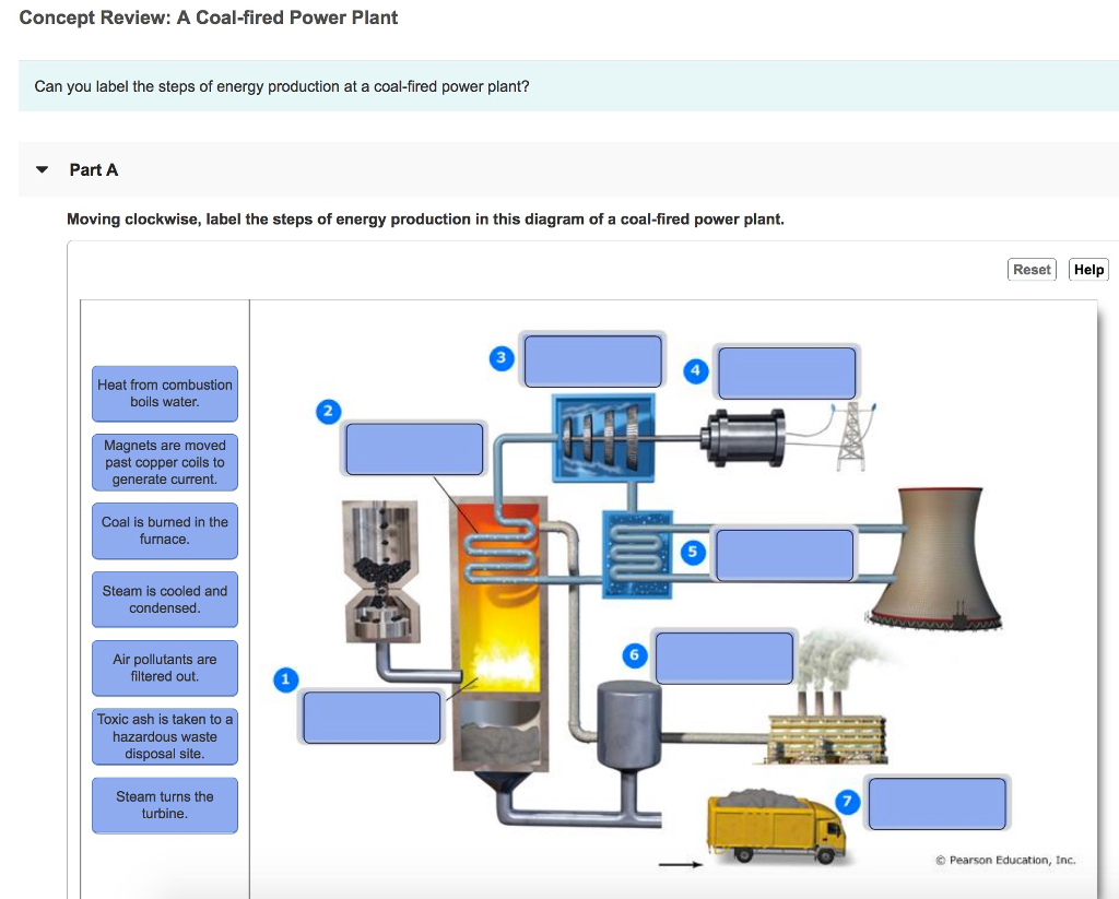 Coal Power Plant Diagram Solved Concept Review A Coal Fired Power Plant Can You L