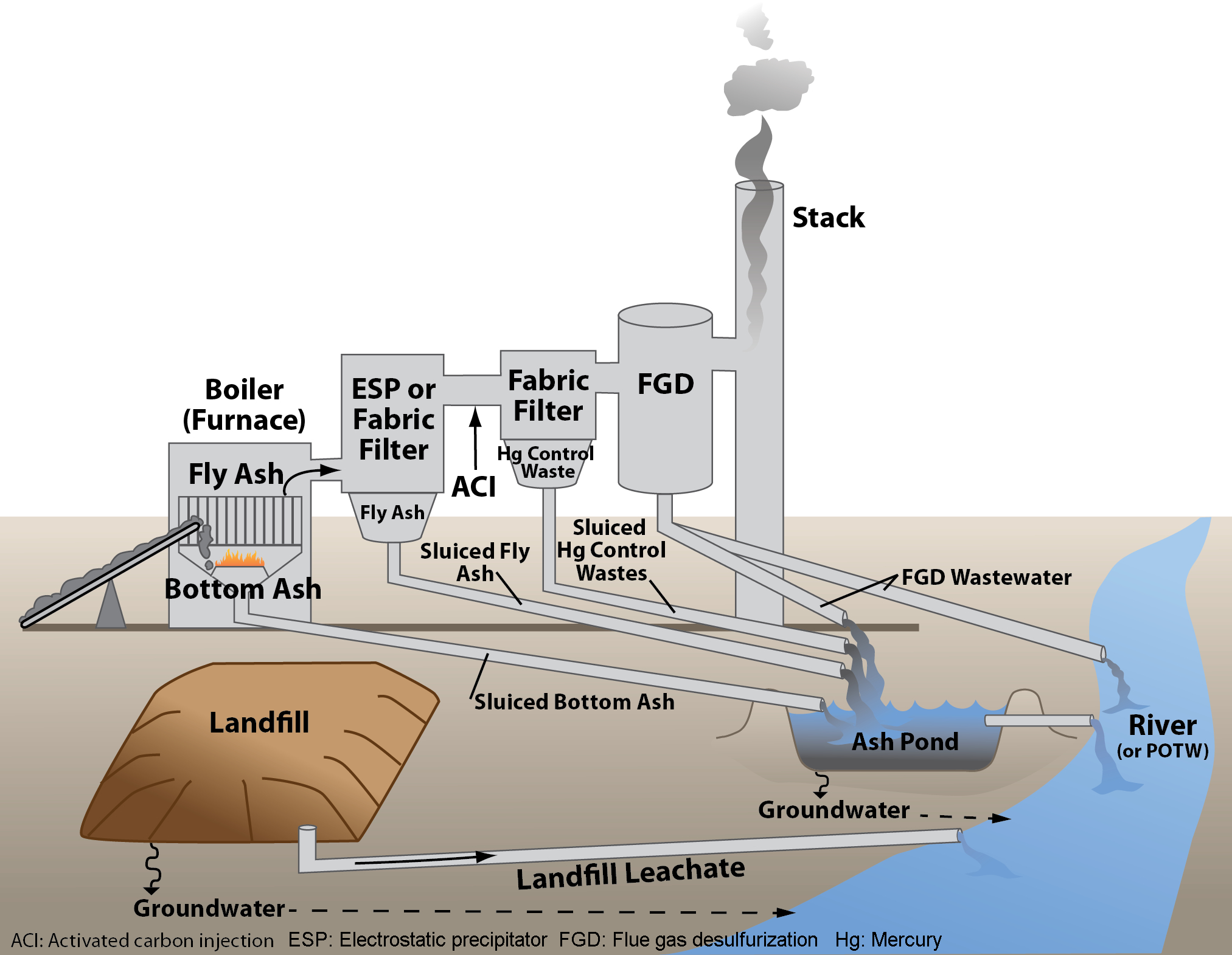Coal Power Plant Diagram Steam Electric Power Generating Effluent Guidelines 2015 Final