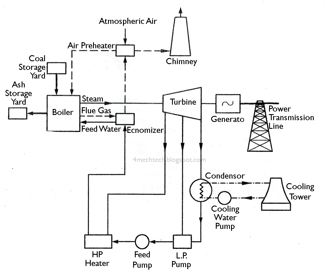 Coal Power Plant Diagram Steam Power Plant Layout And Working Wiring Diagram