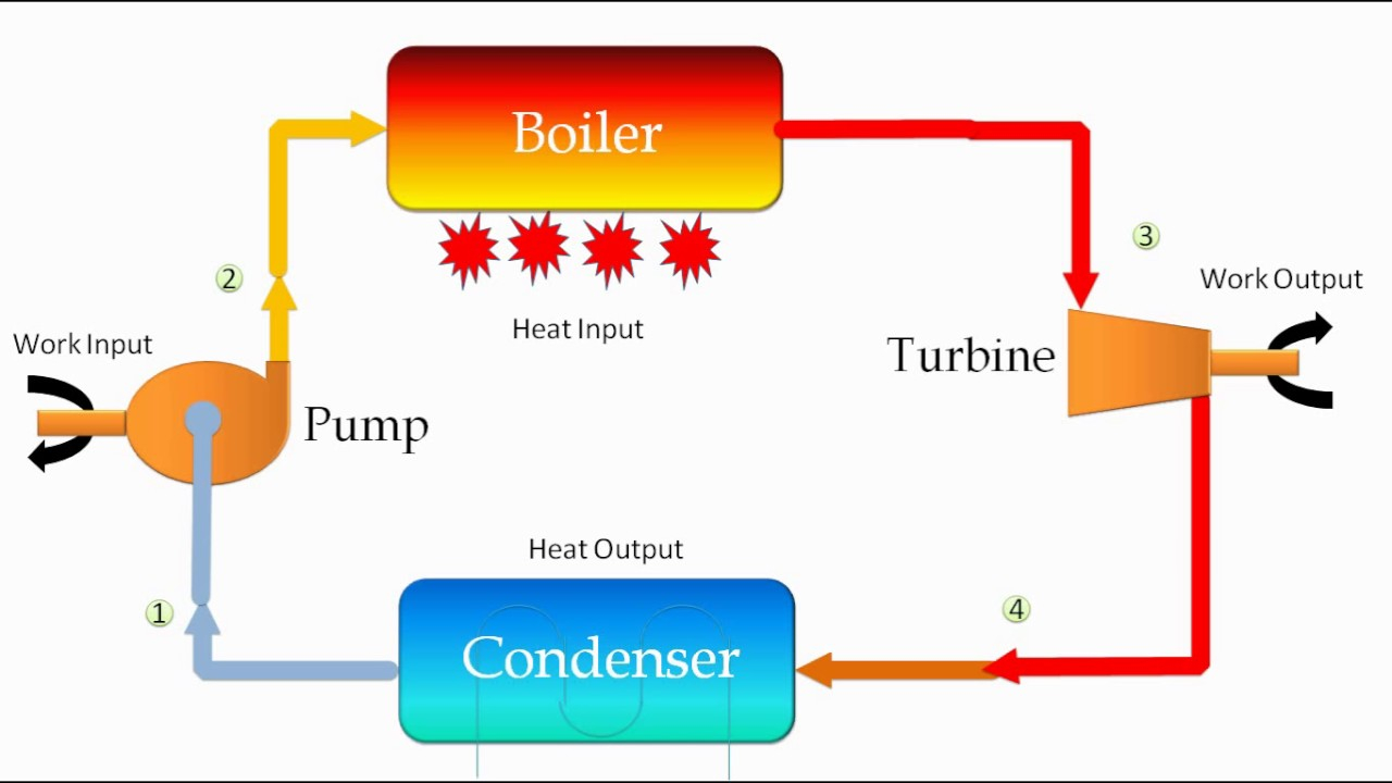 Coal Power Plant Diagram Thermal Power Plant Cycle Diagram Wiring Diagram Information