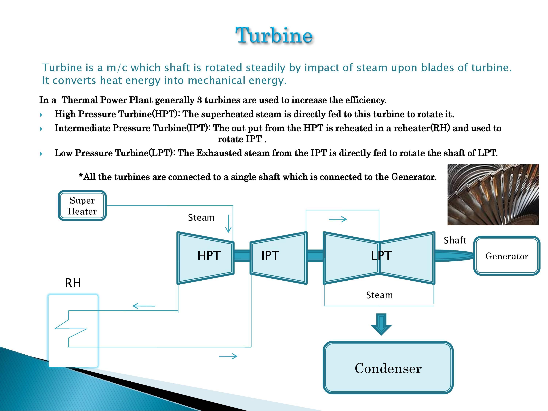 Coal Power Plant Diagram Thermal Power Plant Diagram Ppt Wiring Diagram