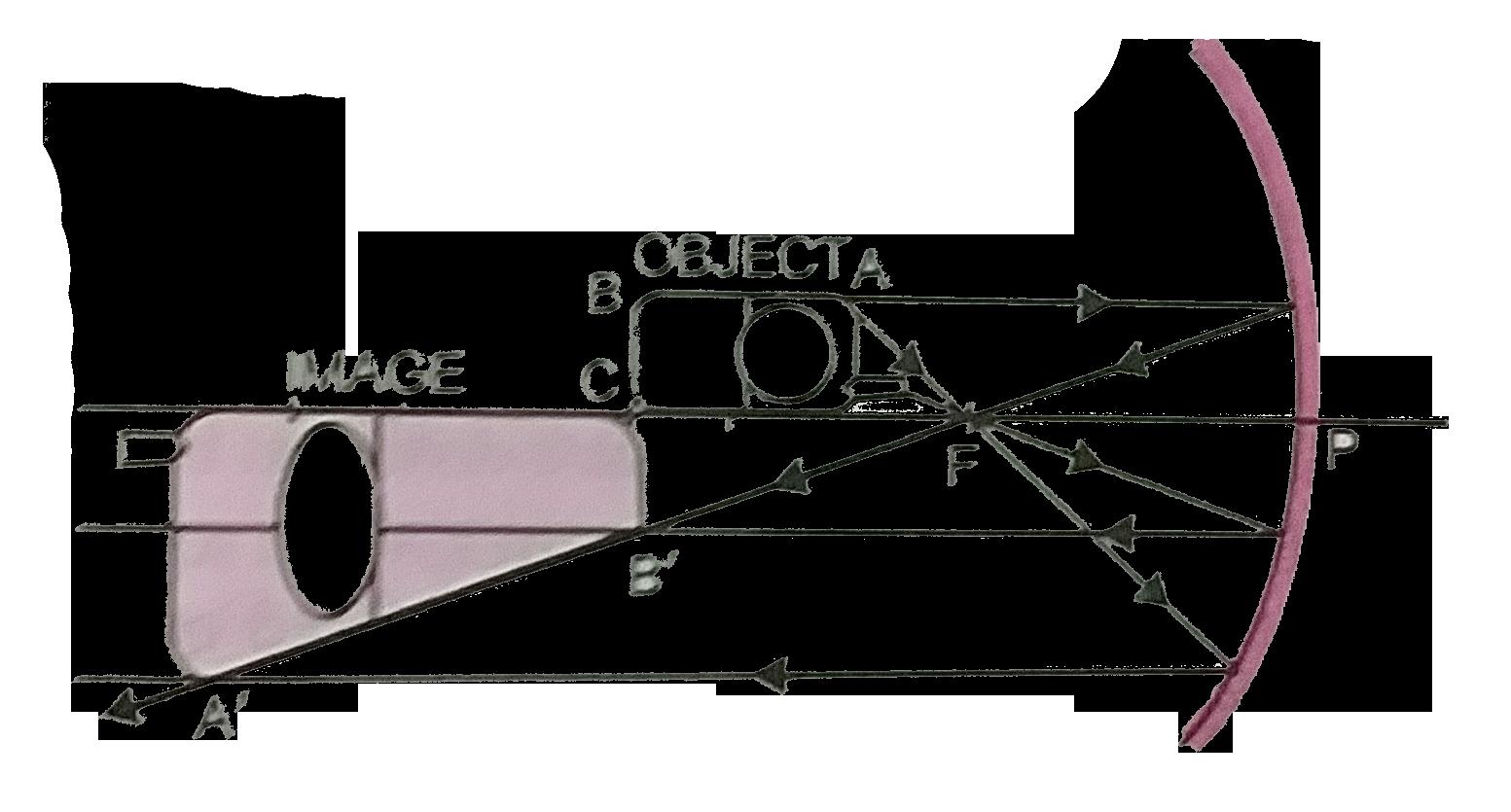 Concave Mirror Diagram A Mobile Phone Lies Along The Principal Axis Of A Concave Mirror As
