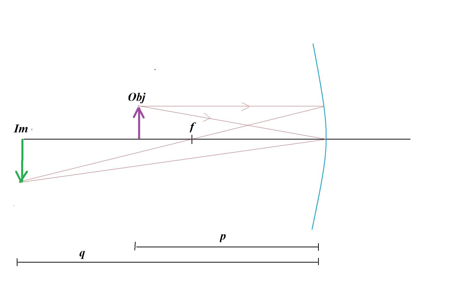 Concave Mirror Diagram An Object Of Height 8 Cm Is Placed 28 Cm In Front Of A Concave