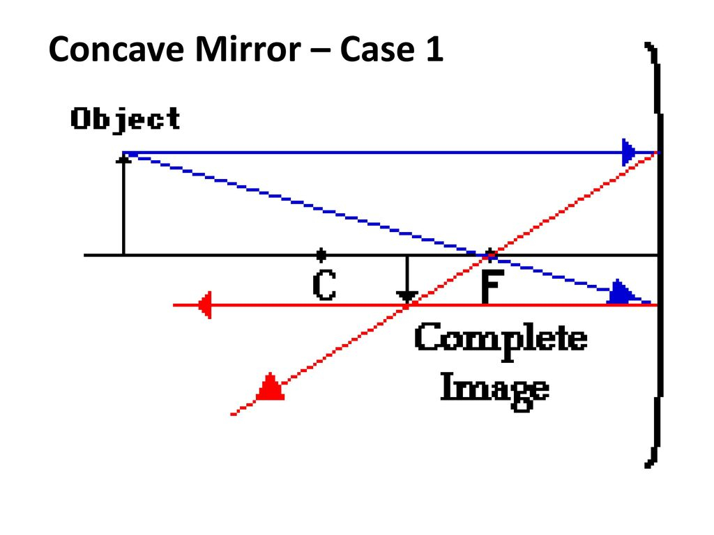 Concave Mirror Diagram Curved Mirrors Ray Diagrams And Nature Of Image Ppt Download
