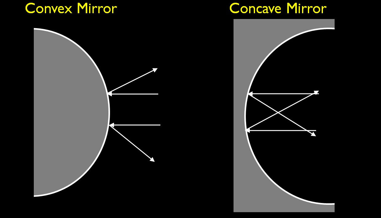 Concave Mirror Diagram Difference Between Convex And Concave Mirror With Comparison Chart