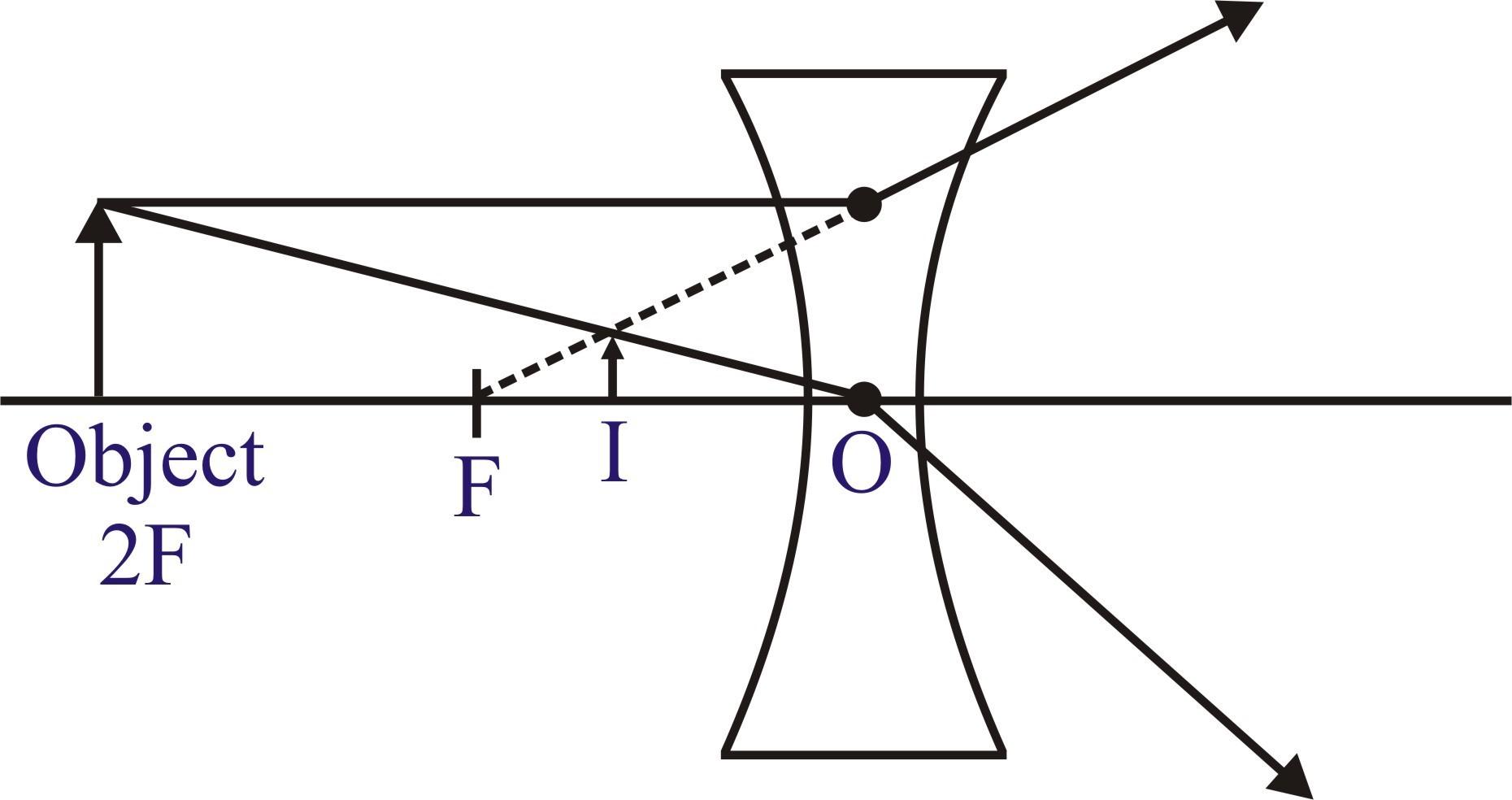 Concave Mirror Diagram Draw A Diagram To Show How Concave Mirror Act As A Converging Mirror