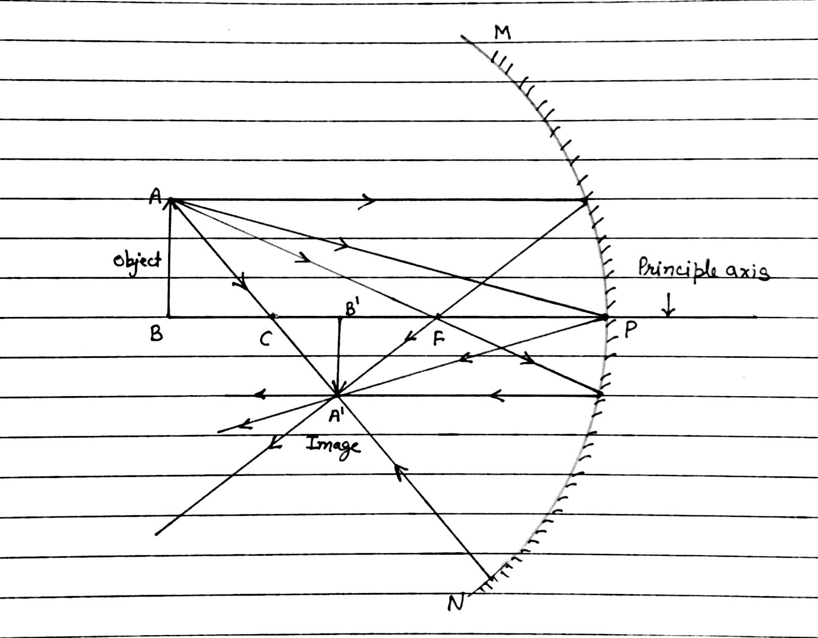 Concave Mirror Diagram Draw The Ray Diagram Of An Object In Front Of A Concave Mirror About