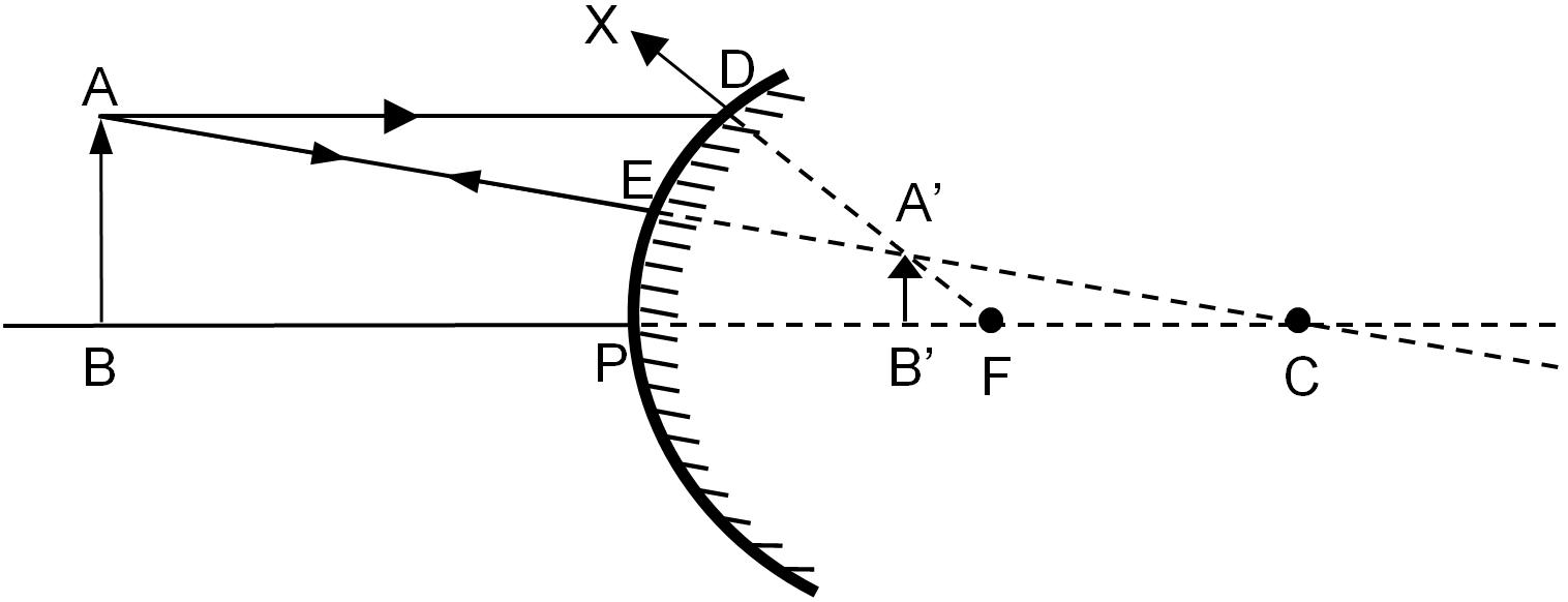 Concave Mirror Diagram Formation Of Image A Convex Mirror