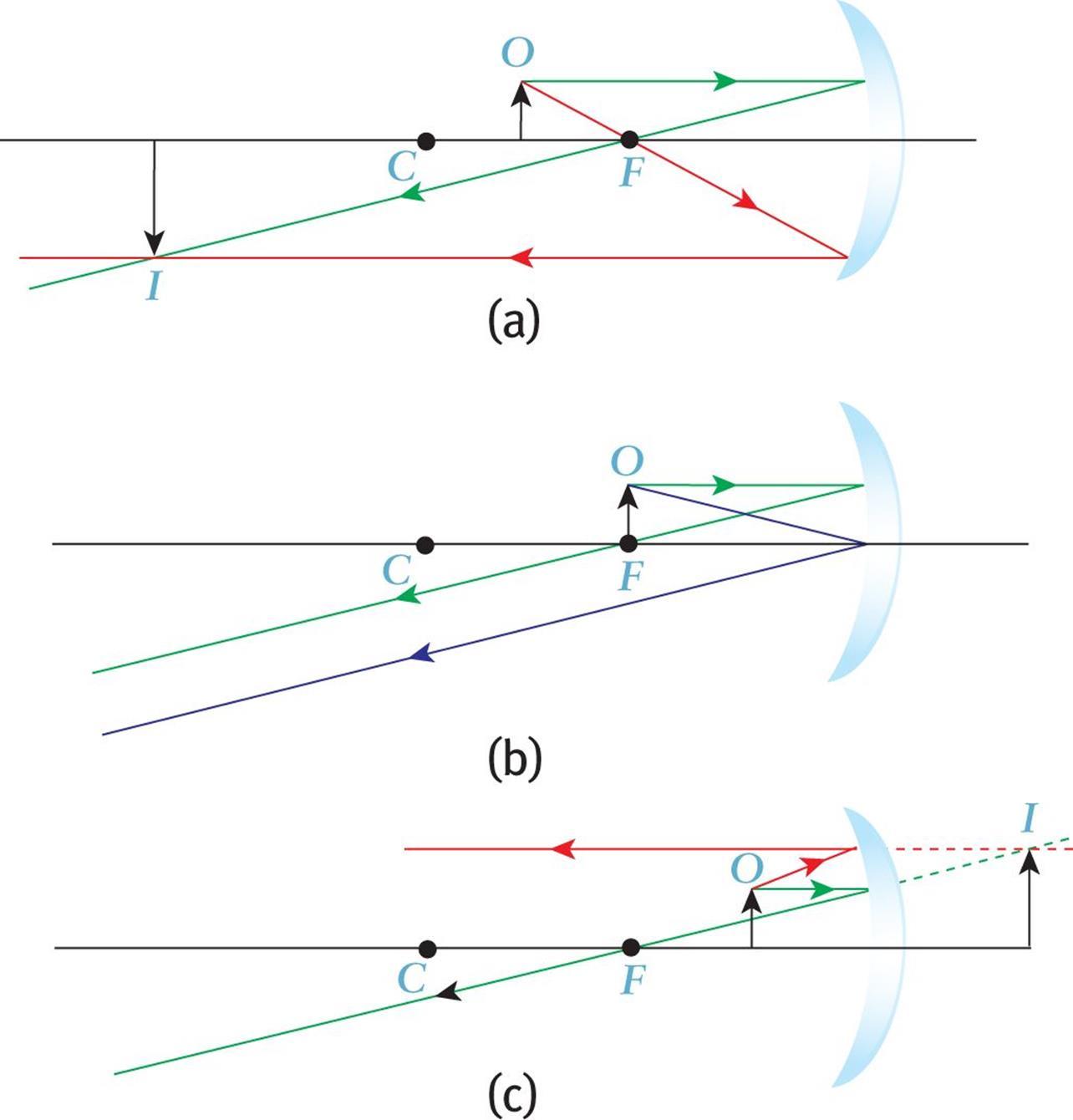Concave Mirror Diagram Geometrical Optics Light And Optics Mcat Physics And Math Review