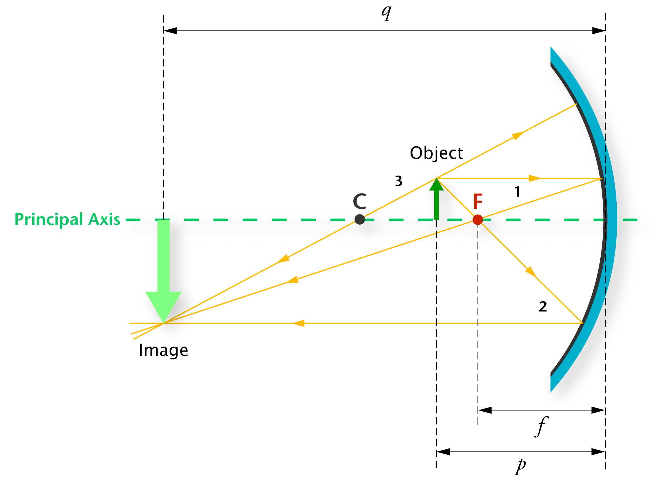 Concave Mirror Diagram Home Education Science Resources Illustrations