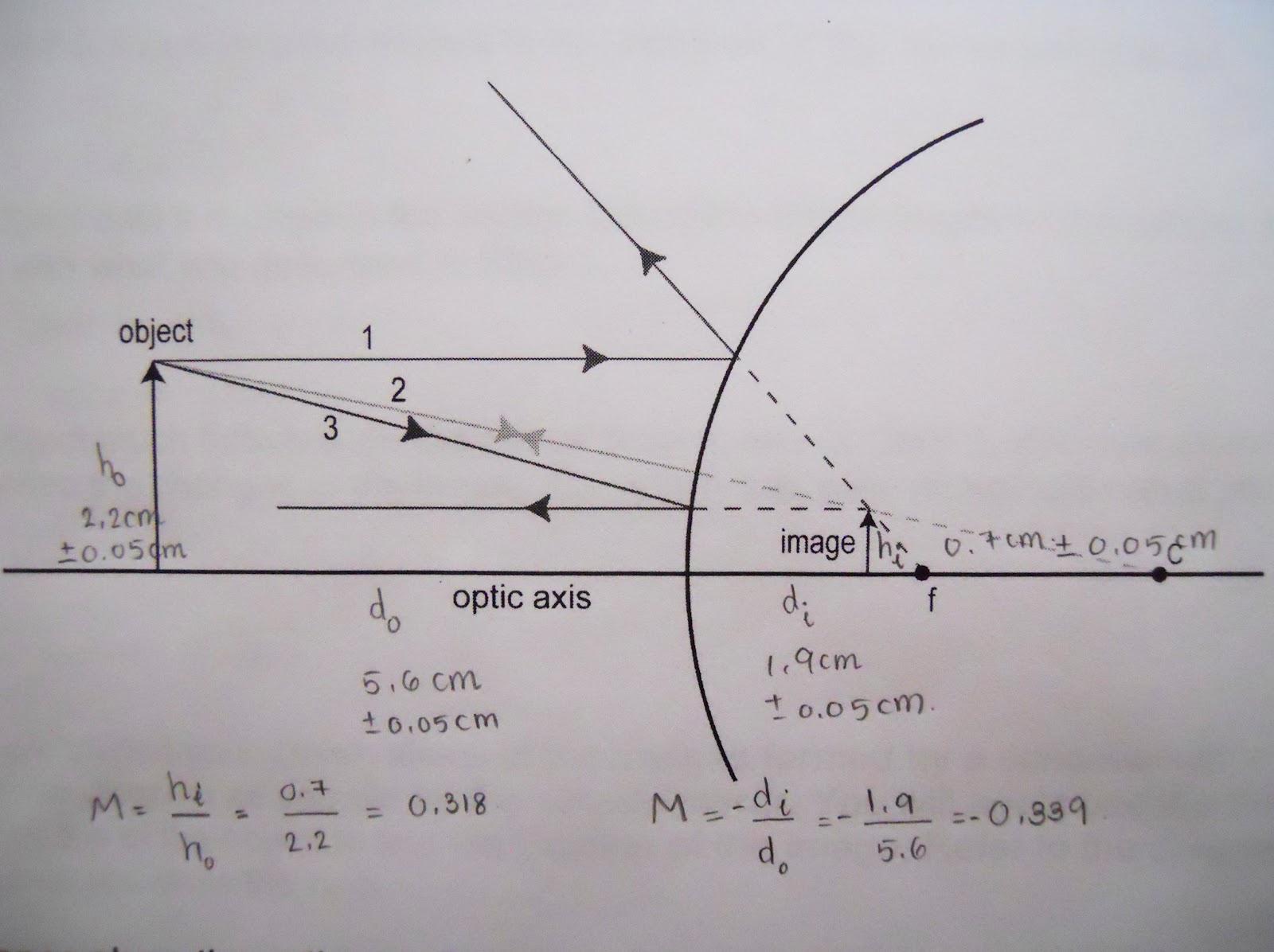 Concave Mirror Diagram Physics 4c Hynyein Experiment 9 Concave And Convex Mirrors