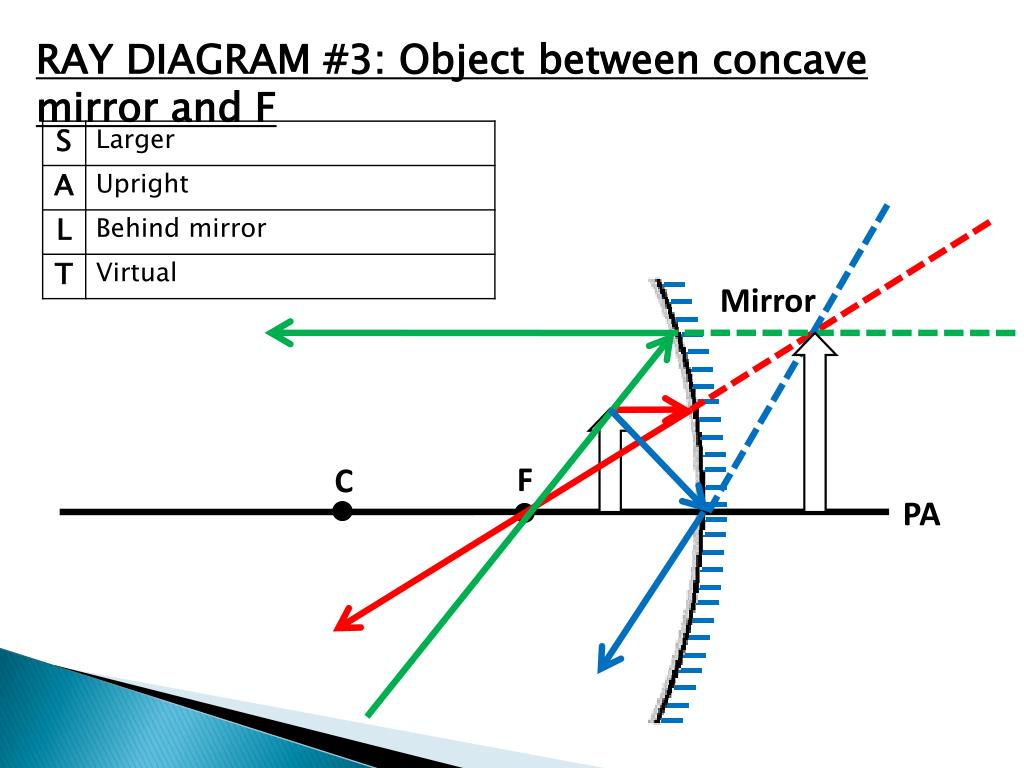 Concave Mirror Diagram Ppt Ray Diagrams For Concave Mirrors Powerpoint Presentation Id