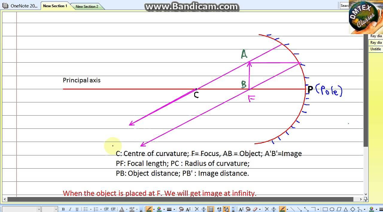 Concave Mirror Diagram Ray Diagram Concave Mirror Object At F