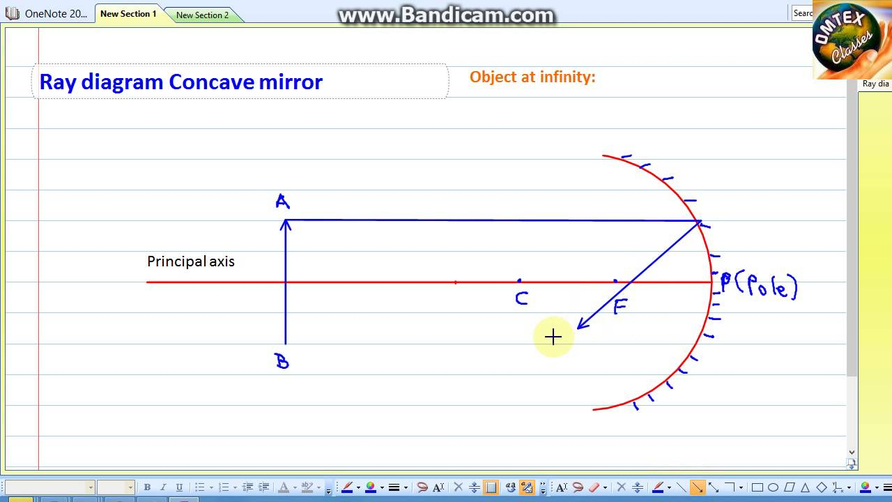 Concave Mirror Diagram Ray Diagram Concave Mirror Object At Infinity