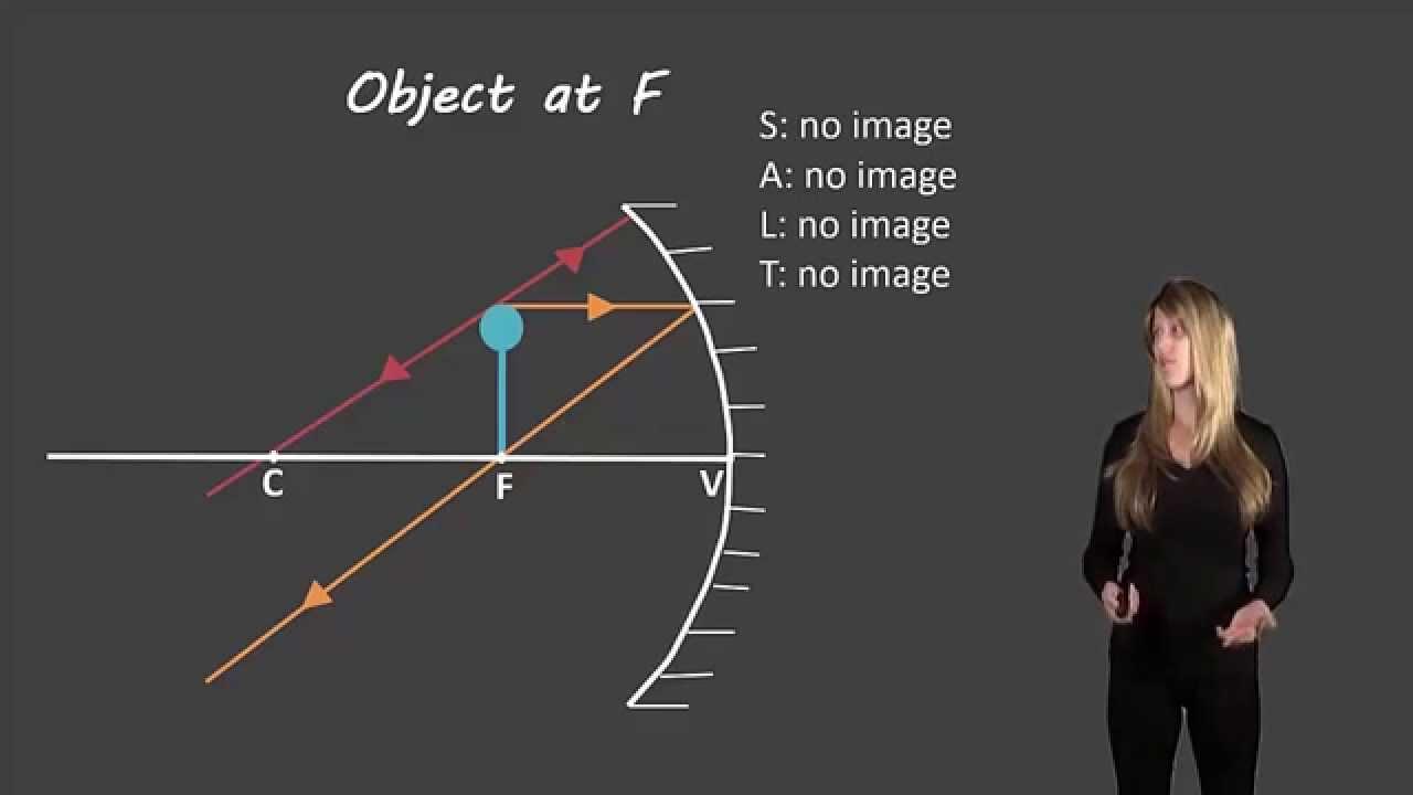 Concave Mirror Diagram Ray Diagrams For Concave Mirrors
