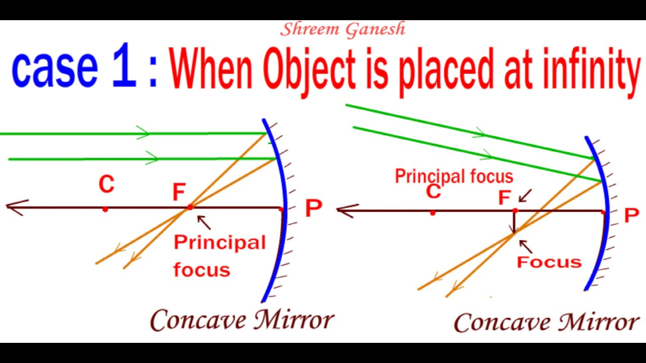 Concave Mirror Diagram Ray Diagrams When An Object Is Placed Opposite To A Concave Mirror All Six Cases