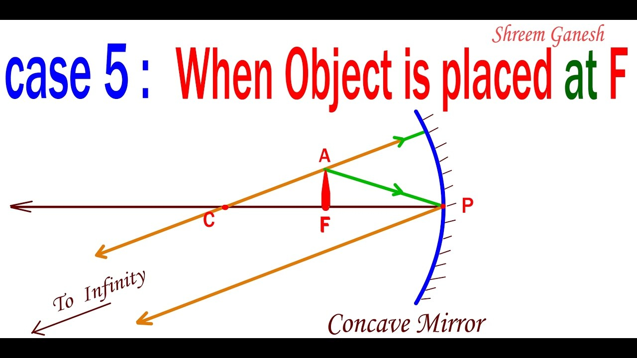 Concave Mirror Diagram Ray Diagrams When Object Is Place At Principal Focus Of A Concave Mirror