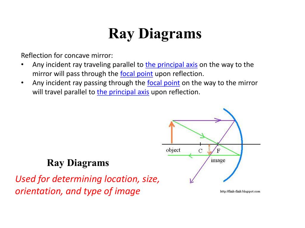 Concave Mirror Diagram Ray Diagrams