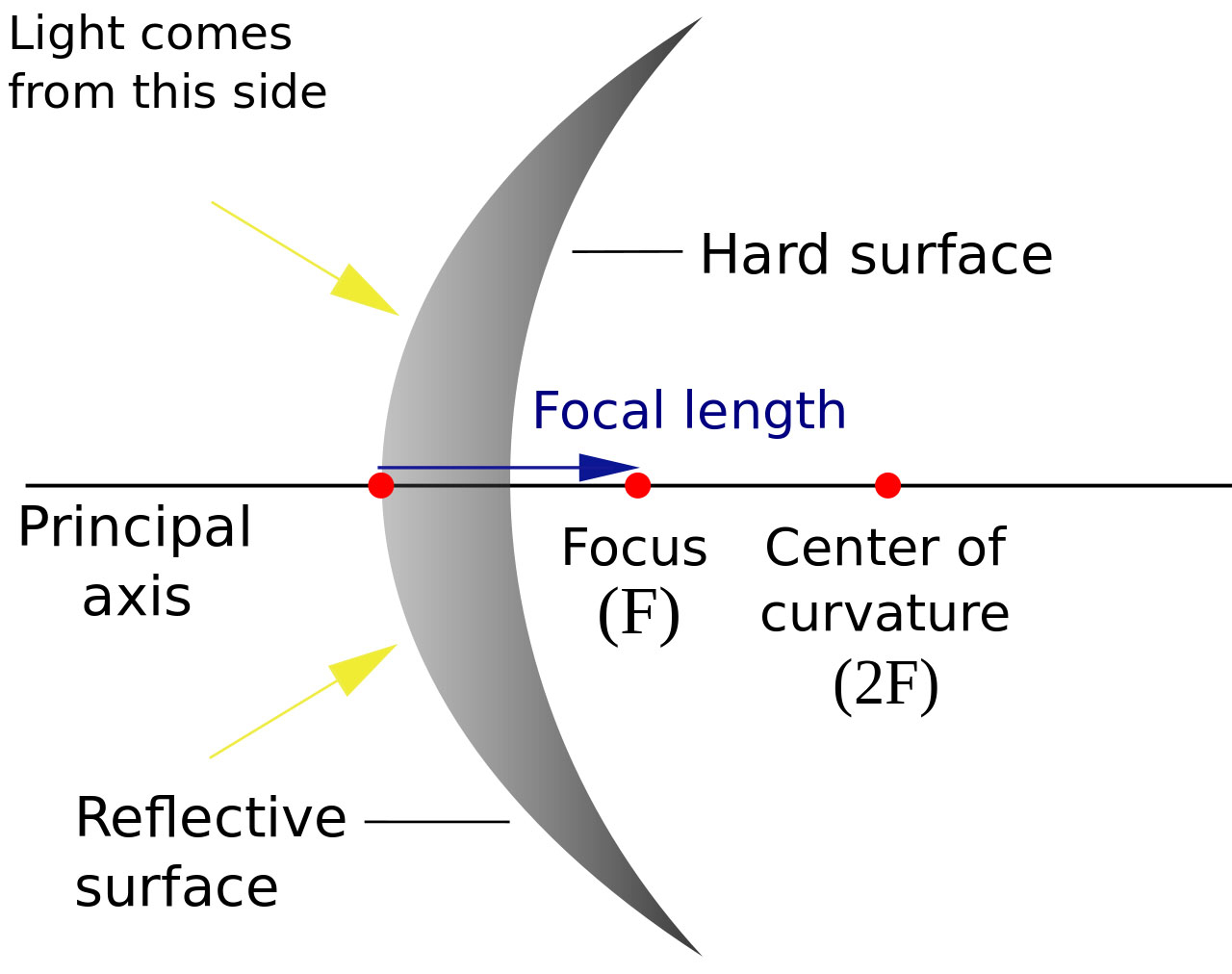 Concave Mirror Diagram What Is A Convex Mirror And Where Do You Use It For Jekashop