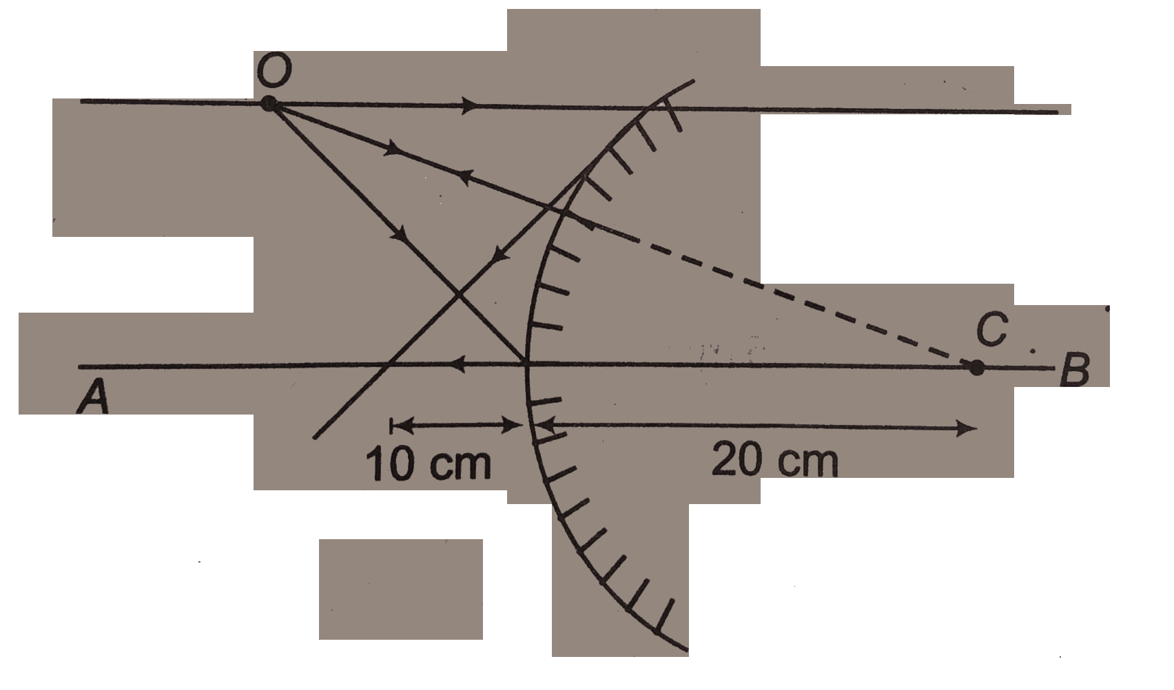 Concave Mirror Ray Diagram A Convex Mirror Of Radius Of Curvature 20 Cm Is Shown In Figure An