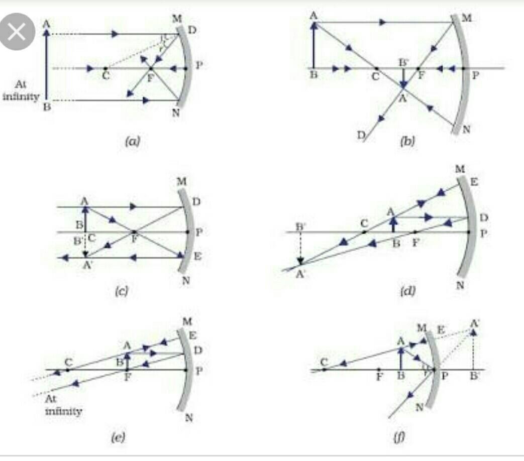 Concave Mirror Ray Diagram All 6 Ray Diagram Of Concave Mirror Brainlyin