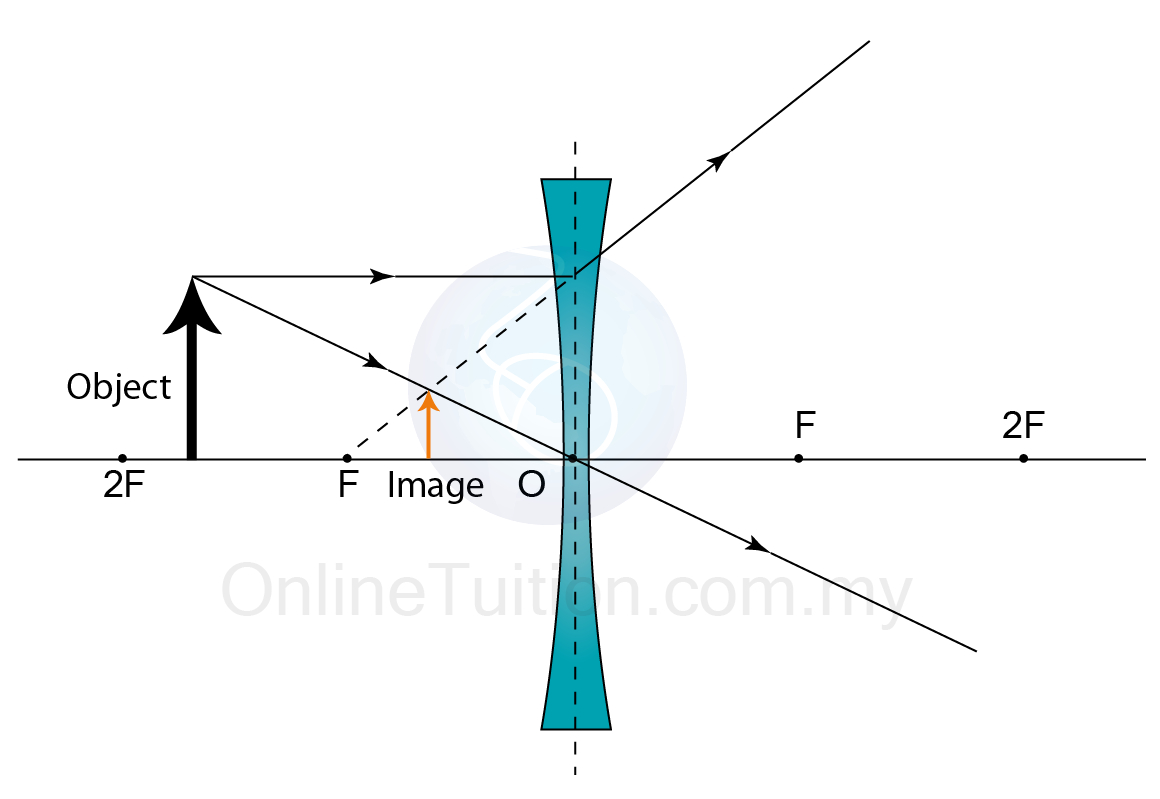Concave Mirror Ray Diagram Characteristics Of The Image Formed A Concave Lens Spm Physics