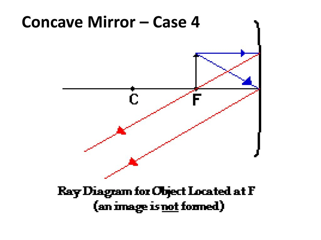 Concave Mirror Ray Diagram Curved Mirrors Ray Diagrams And Nature Of Image Ppt Download